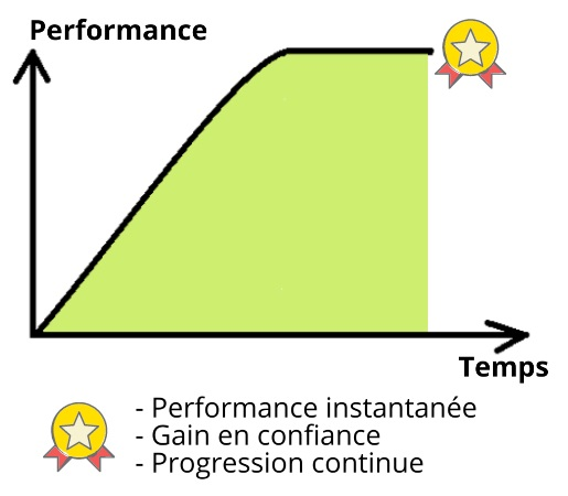 Performance coach organisation
